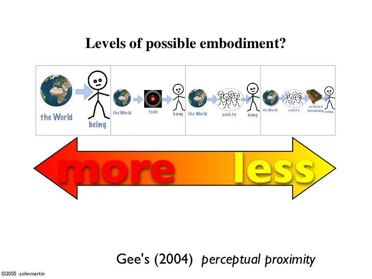 Levels of possible embodiment?                                                                                            ...