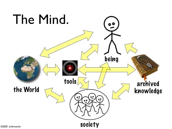 The Mind.                                          being                         tools                      archived      ...