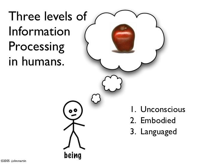 Three levels of      Information      Processing      in humans.                               1. Unconscious             ...