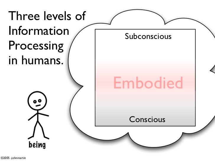 Three levels of      Information             Subconscious      Processing      in humans.                             Embo...