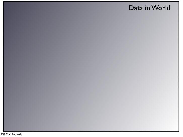 Data in World     ©2005 -johnmartin
