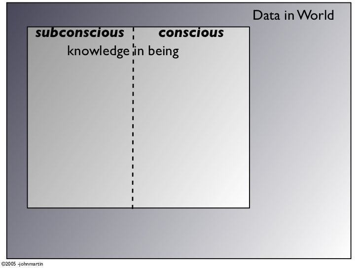 Data in World              subconscious      conscious                  knowledge in being     ©2005 -johnmartin