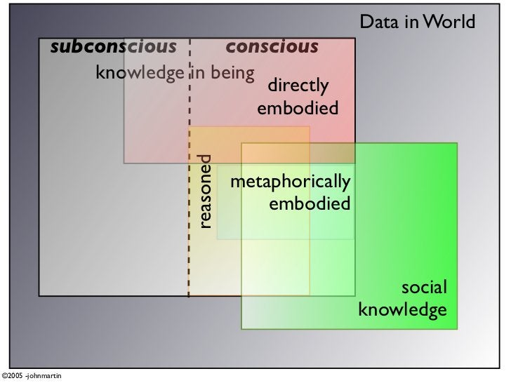 Data in World              subconscious      conscious                  knowledge in being                                ...