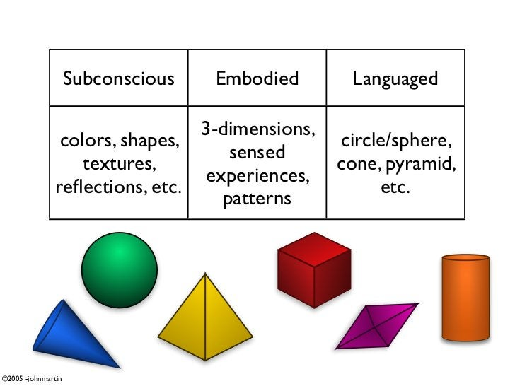 Subconscious   Embodied      Languaged                                  3-dimensions,                 colors, shapes,     ...