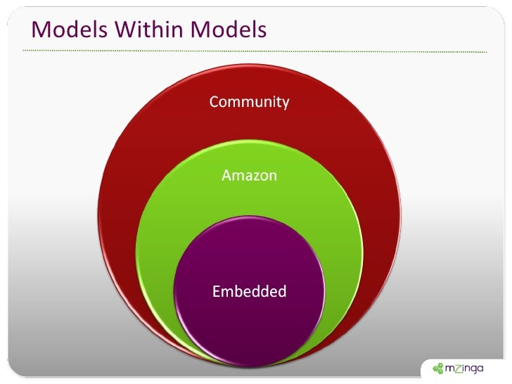 Models Within Models