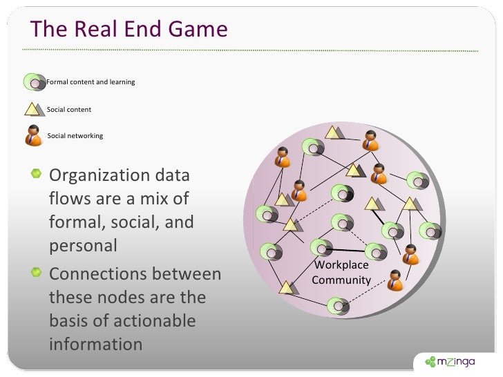 The Real End Game <ul><li>Organization data flows are a mix of formal, social, and personal </li></ul><ul><li>Connections ...