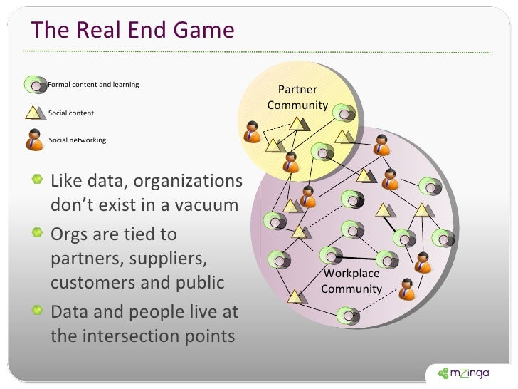 The Real End Game <ul><li>Like data, organizations don't exist in a vacuum </li></ul><ul><li>Orgs are tied to partners, su...