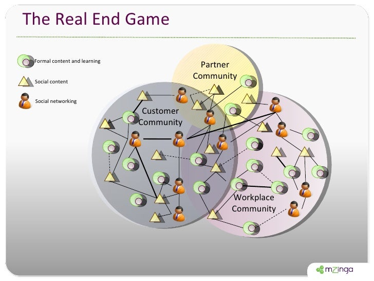 The Real End Game Workplace Community Partner Community Customer Community Formal content and learning Social content Soci...