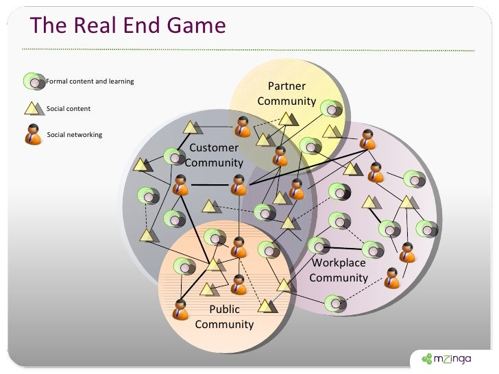 The Real End Game Workplace Community Partner Community Customer Community Public Community Formal content and learning So...