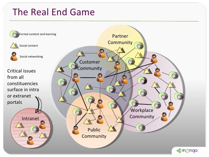 The Real End Game Workplace Community Partner Community Customer Community Public Community Intranet Formal content and le...