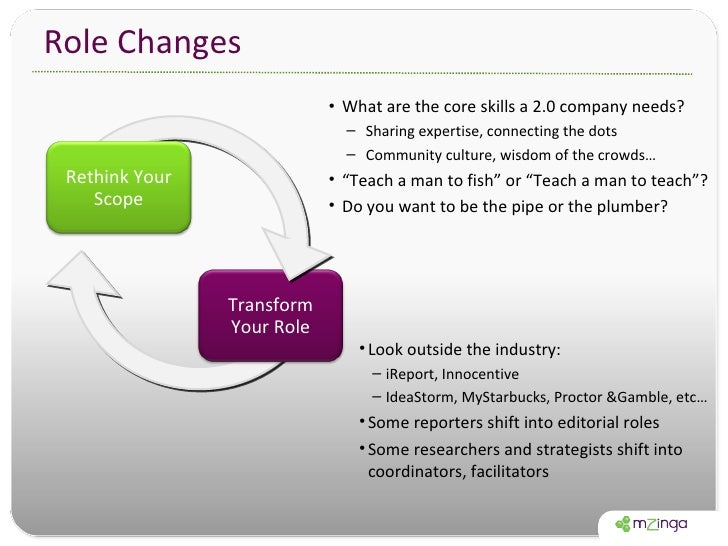 Role Changes <ul><li>Look outside the industry: </li></ul><ul><ul><li>iReport, Innocentive </li></ul></ul><ul><ul><li>Idea...