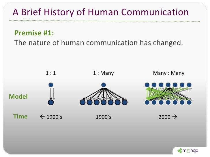 A Brief History of Human Communication 1 : 1 1 : Many Many : Many 1900's    1900's 2000   Premise #1:  The nature of hum...