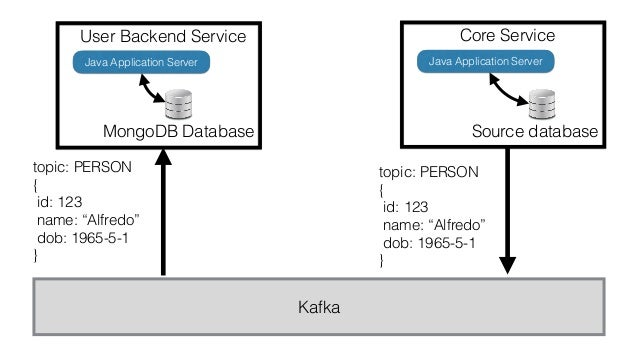 Embracing Database Diversity with Kafka and Debezium