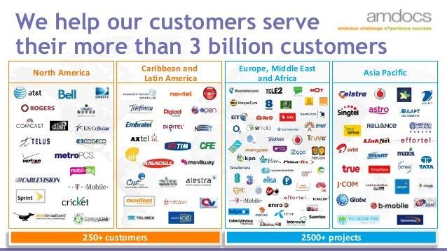 Embracing the Marketing Revolution: Amdocs's Demand Generation Journey