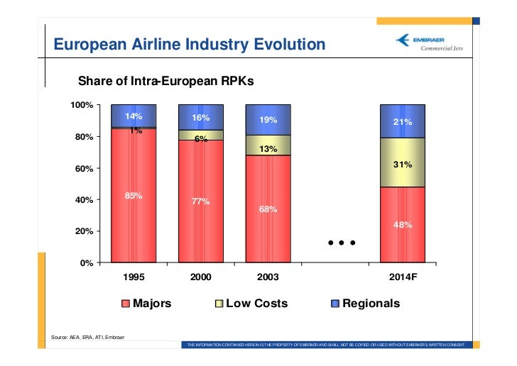 european airline industry In europe and its impact on the european airline industry as a whole i have therefore chosen to illustrate how this model has been implemented in ryanair as this airline because it was the.