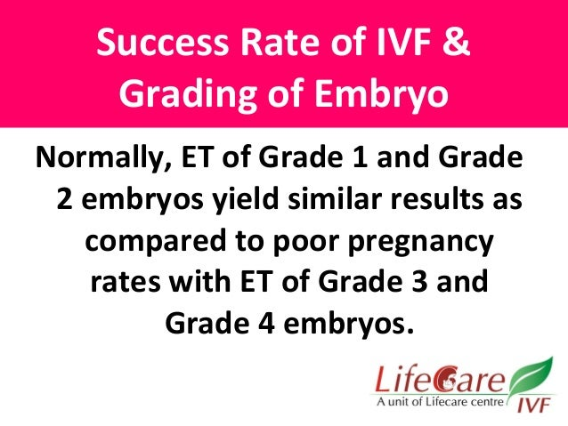 Timing & Grading of Embryos For EMBRYO TRANSFER , Dr  Sharda Jai…