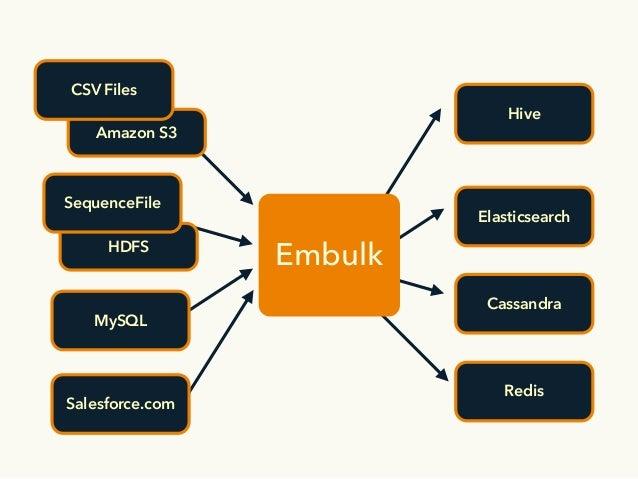 Embulk, an open-source plugin-based parallel bulk data loader Slide 13