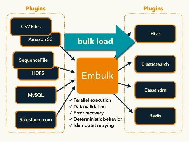 HDFS MySQL Amazon S3 Embulk CSV Files SequenceFile Salesforce.com Elasticsearch Cassandra Hive Redis ✓ Parallel execution ...