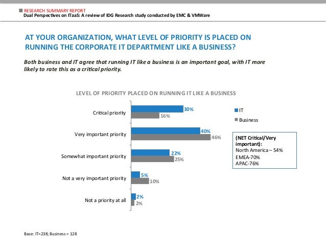 30%   40%   22%   5%   2%   16%   46%   25%   10%   2%   Cri$cal  priority   Very  important  ...