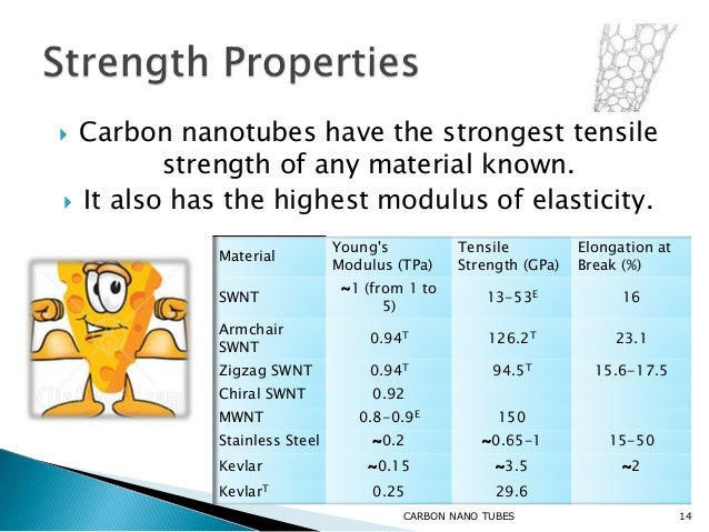 Carbon Nanotubes Properties Applications And Synthesis