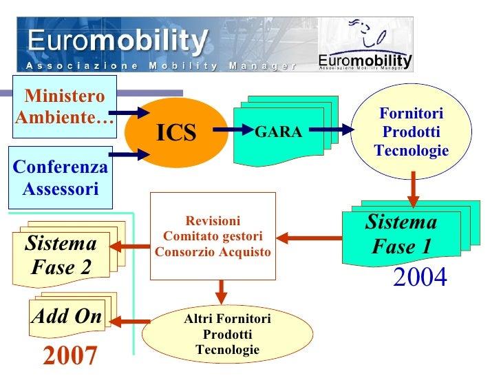 ICS GARA Fornitori Prodotti Tecnologie Sistema Fase 1 Revisioni Comitato gestori Consorzio Acquisto Ministero Ambiente… Co...
