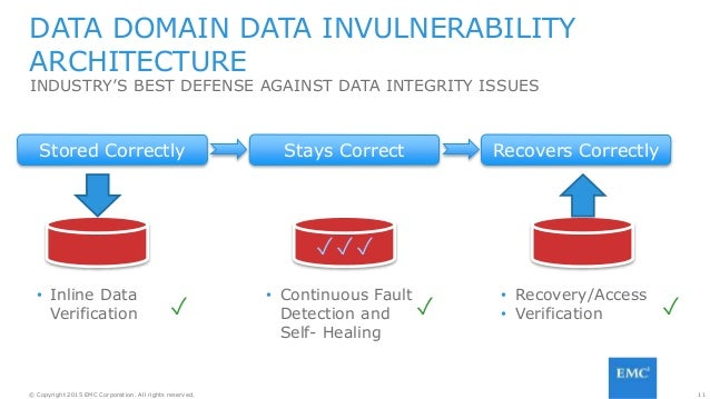 11© Copyright 2015 EMC Corporation. All rights reserved. INDUSTRY'S BEST DEFENSE AGAINST DATA INTEGRITY ISSUES DATA DOMAIN...