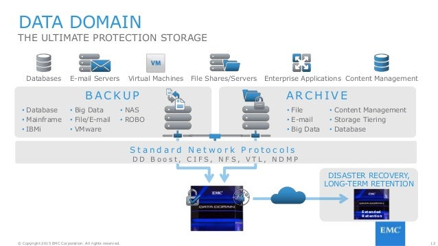 12© Copyright 2015 EMC Corporation. All rights reserved. DISASTER RECOVERY, LONG-TERM RETENTION DATA DOMAIN Content Manage...