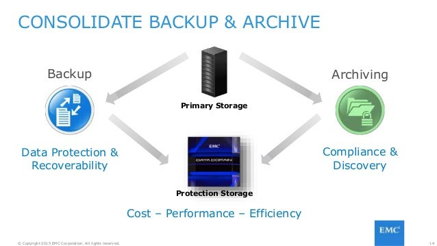 14© Copyright 2015 EMC Corporation. All rights reserved. CONSOLIDATE BACKUP & ARCHIVE ArchivingBackup Data Protection & Re...
