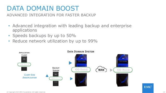 19© Copyright 2015 EMC Corporation. All rights reserved. ADVANCED INTEGRATION FOR FASTER BACKUP DATA DOMAIN BOOST • Advanc...
