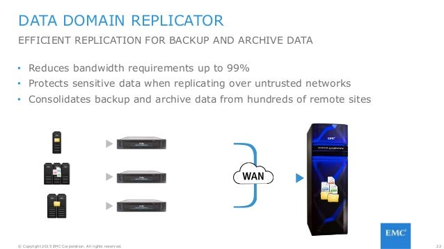 22© Copyright 2015 EMC Corporation. All rights reserved. DATA DOMAIN REPLICATOR EFFICIENT REPLICATION FOR BACKUP AND ARCHI...