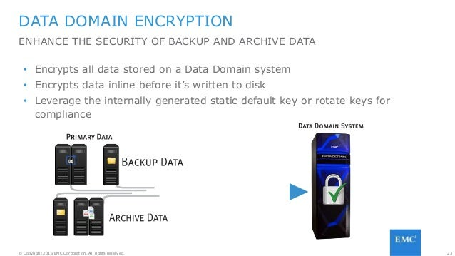 23© Copyright 2015 EMC Corporation. All rights reserved. DATA DOMAIN ENCRYPTION ENHANCE THE SECURITY OF BACKUP AND ARCHIVE...