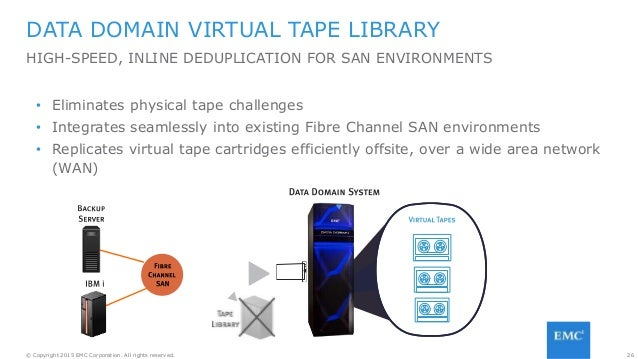 26© Copyright 2015 EMC Corporation. All rights reserved. DATA DOMAIN VIRTUAL TAPE LIBRARY HIGH-SPEED, INLINE DEDUPLICATION...