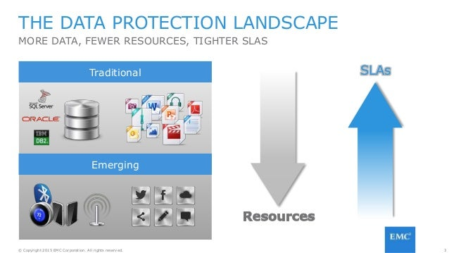 3© Copyright 2015 EMC Corporation. All rights reserved. THE DATA PROTECTION LANDSCAPE MORE DATA, FEWER RESOURCES, TIGHTER ...