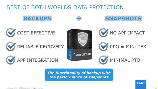 30© Copyright 2015 EMC Corporation. All rights reserved. RPO = MINUTES MINIMAL RTO COST EFFECTIVE RELIABLE RECOVERY APP IN...