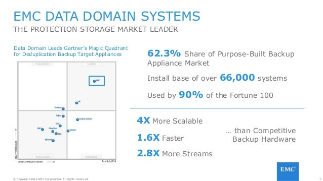 7© Copyright 2015 EMC Corporation. All rights reserved. EMC DATA DOMAIN SYSTEMS THE PROTECTION STORAGE MARKET LEADER 4X Mo...