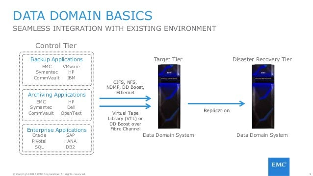 9© Copyright 2015 EMC Corporation. All rights reserved. DATA DOMAIN BASICS SEAMLESS INTEGRATION WITH EXISTING ENVIRONMENT ...