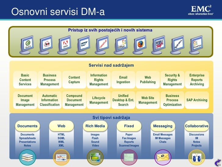 Emc Documentum User manual