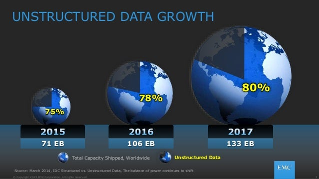 3© Copyright 2015 EMC Corporation. All rights reserved. UNSTRUCTURED DATA GROWTH Total Capacity Shipped, Worldwide Unstruc...