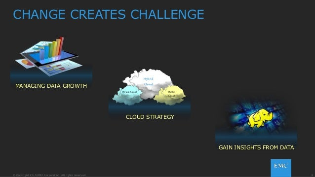 6© Copyright 2015 EMC Corporation. All rights reserved. CHANGE CREATES CHALLENGE MANAGING DATA GROWTH Private Cloud Public...
