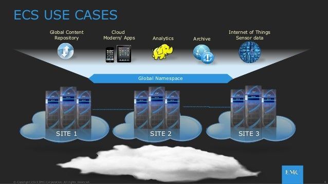 8© Copyright 2015 EMC Corporation. All rights reserved. ECS USE CASES Cloud Modern/ Apps Global Content Repository Archive...