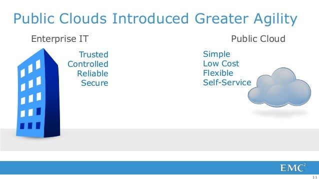 Public Clouds Introduced Greater Agility  Enterprise IT                  Public Cloud            Trusted       Simple     ...