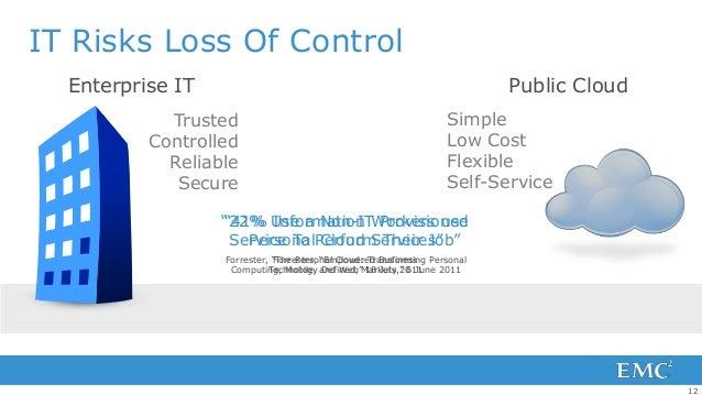 IT Risks Loss Of Control  Enterprise IT                                                           Public Cloud            ...