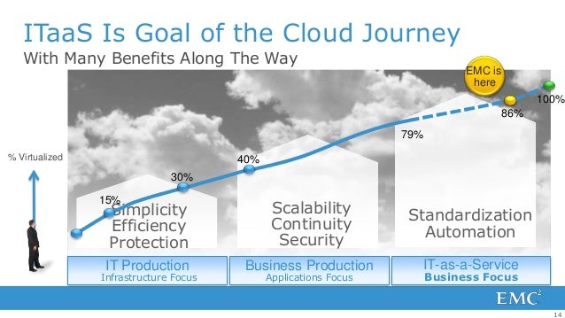 ITaaS Is Goal of the Cloud Journey   With Many Benefits Along The Way                                                     ...