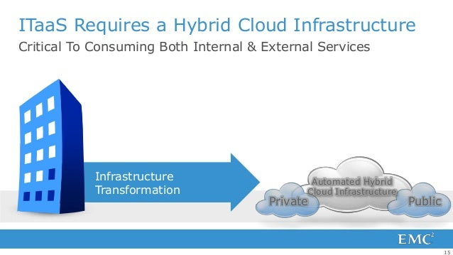 ITaaS Requires a Hybrid Cloud InfrastructureCritical To Consuming Both Internal & External Services           Infrastructu...
