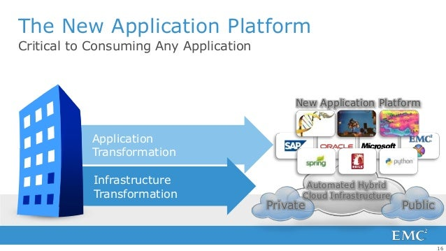 The New Application PlatformCritical to Consuming Any Application                                             New Applicat...