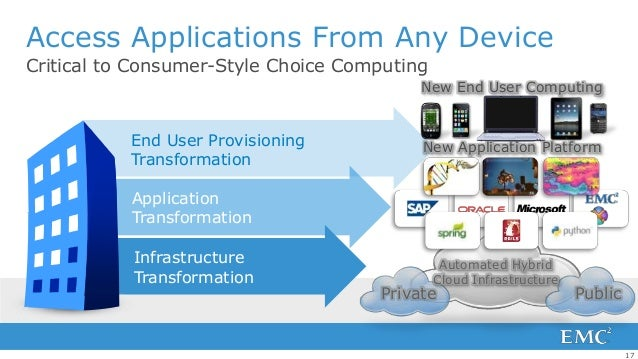 Access Applications From Any DeviceCritical to Consumer-Style Choice Computing                                          Ne...