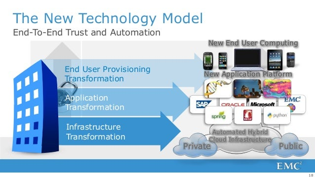 The New Technology ModelEnd-To-End Trust and Automation                                          New End User Computing   ...