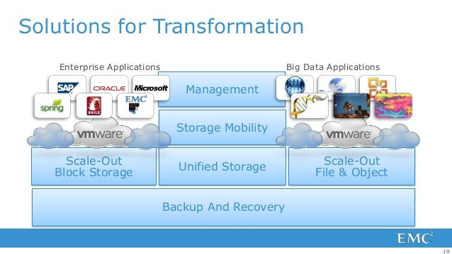 Solutions for Transformation    Enterprise Applications                         Big Data Applications                     ...