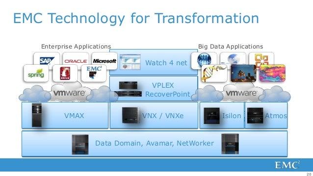 EMC Technology for Transformation   Enterprise Applications                       Big Data Applications                   ...