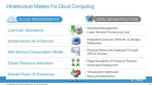 Infrastructure Matters For Cloud Computing                CLOUD REQUIREMENTS                                IDEAL INFRASTR...